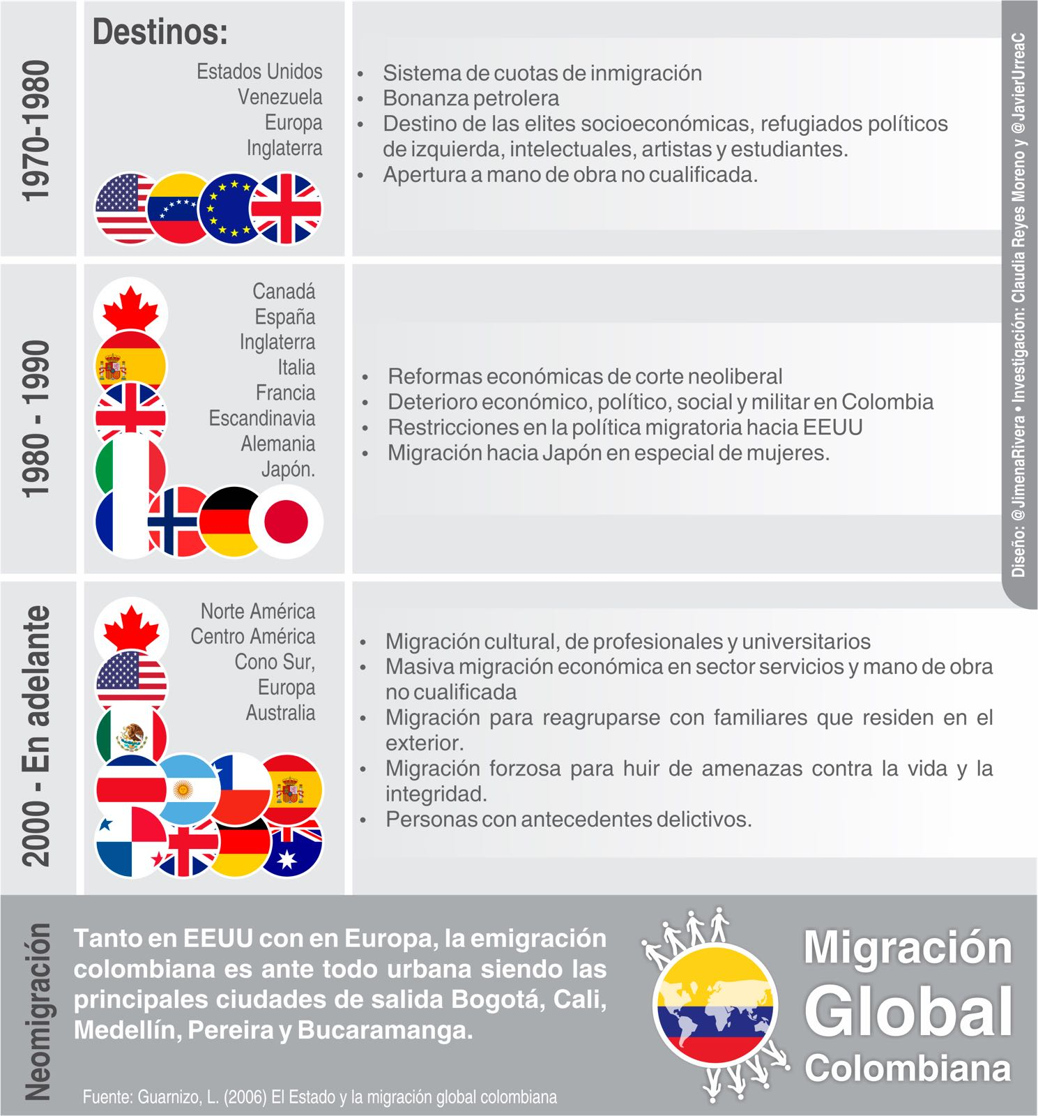 Migración Global Colombiana