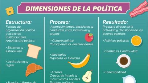 Dimensiones de la política